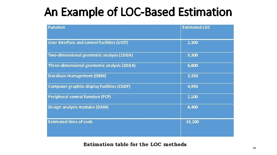 An Example of LOC-Based Estimation Function Estimated LOC User interface and control facilities (UICF)