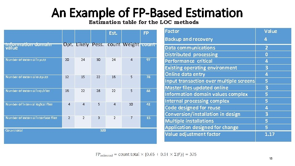 An Example of FP-Based Estimation table for the LOC methods Information domain value Est.