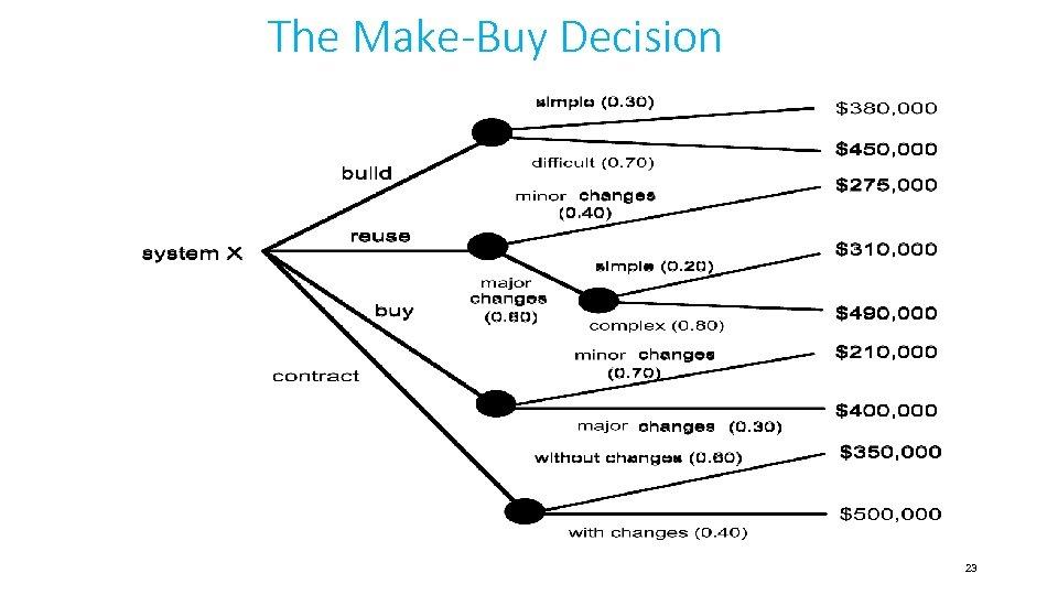 The Make-Buy Decision 23