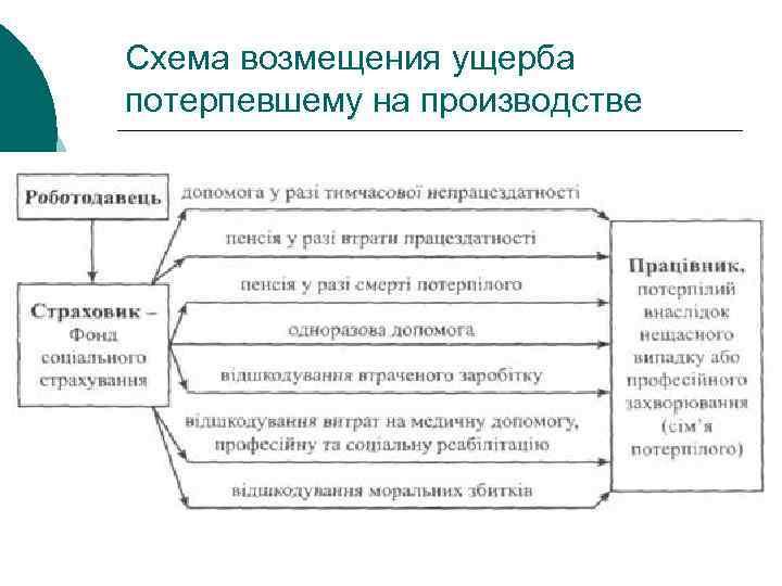 Схема возмещения ущерба потерпевшему на производстве