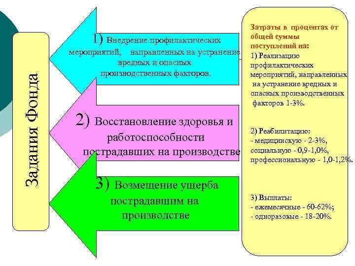 Задания Фонда 1) Внедрение профилактических мероприятий, направленных на устранение вредных и опасных производственных факторов.