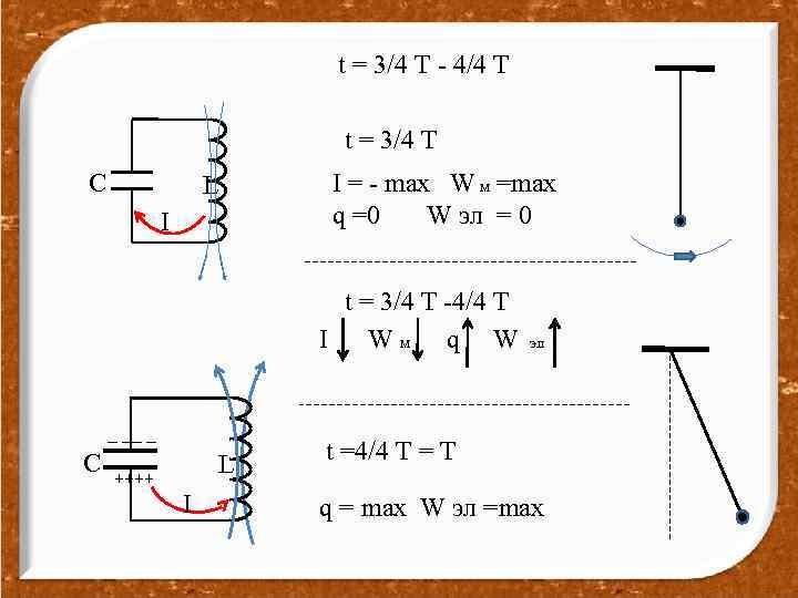 t = 3/4 T - 4/4 T t = 3/4 T C I =