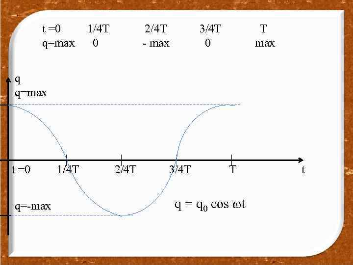 t =0 q=max 1/4 T 0 2/4 T - max 3/4 T 0 T