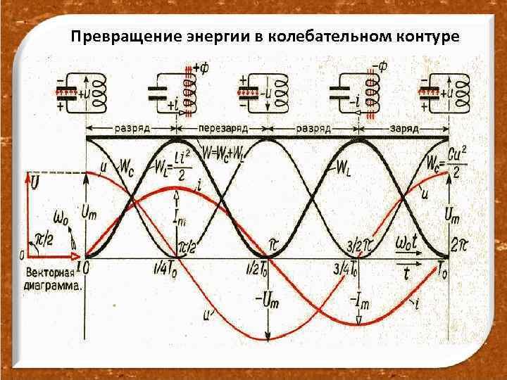 Превращение энергии в колебательном контуре