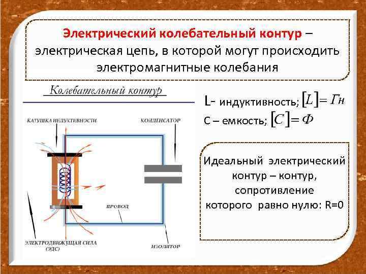 Электрический колебательный контур – электрическая цепь, в которой могут происходить электромагнитные колебания L- индуктивность;
