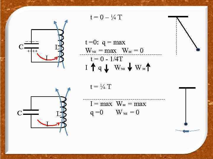 t=0–¼T _ __ _ C L ++++ I t =0: q = max Wэл