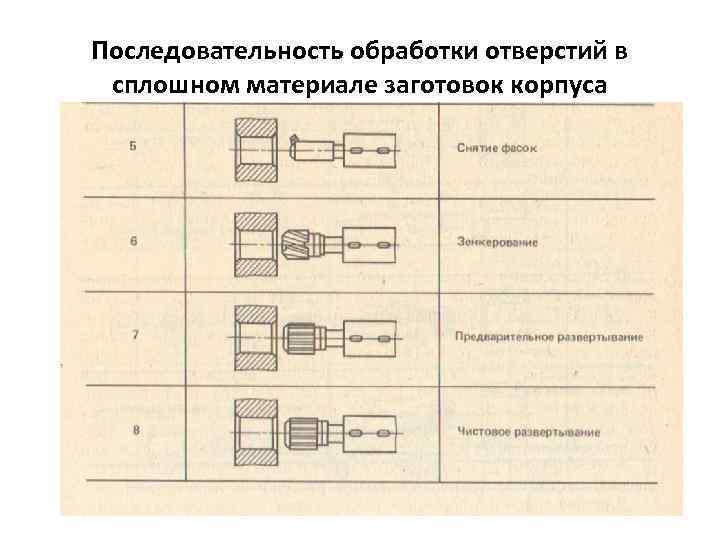Последовательность обработки отверстий в сплошном материале заготовок корпуса