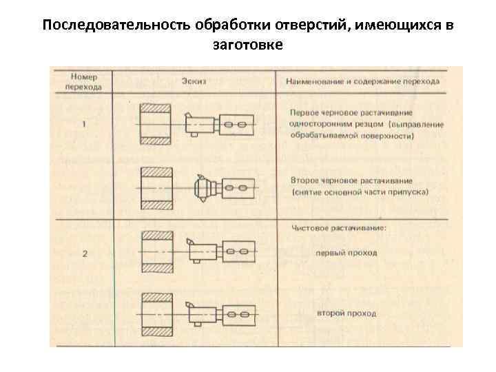 Последовательность обработки отверстий, имеющихся в заготовке