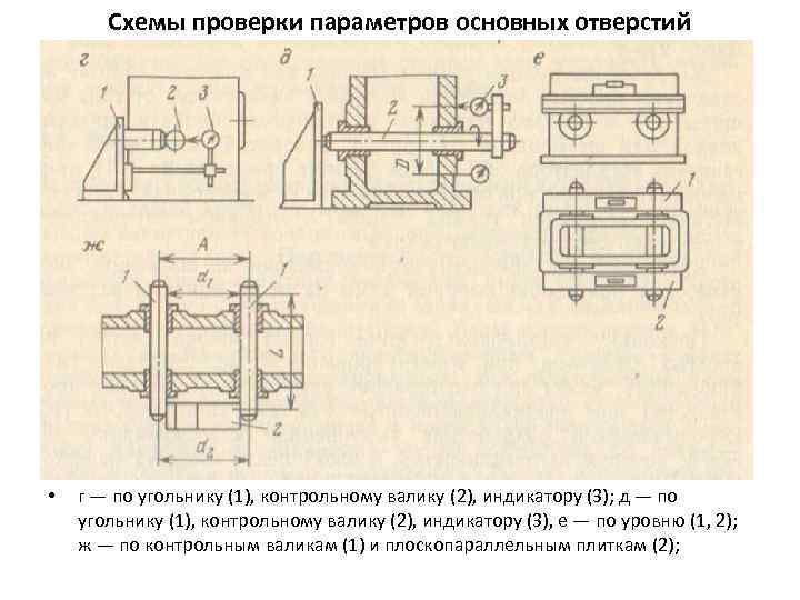 Схемы проверки параметров основных отверстий • г — по угольнику (1), контрольному валику (2),