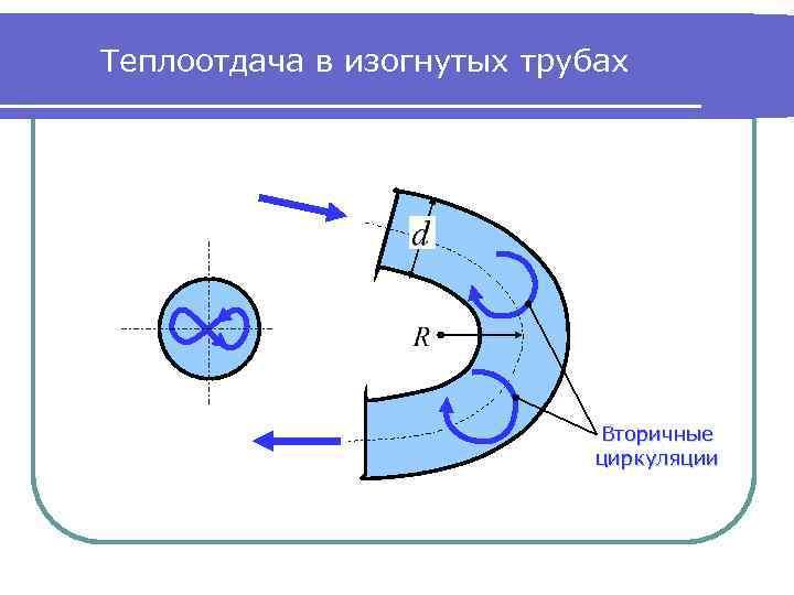 Теплоотдача в изогнутых трубах Вторичные циркуляции
