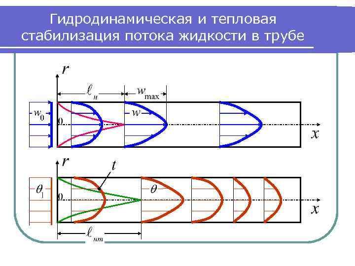 Гидродинамическая и тепловая стабилизация потока жидкости в трубе