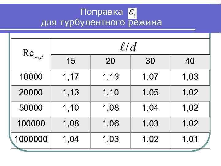 Поправка для турбулентного режима 15 20 30 40 10000 1, 17 1, 13 1,