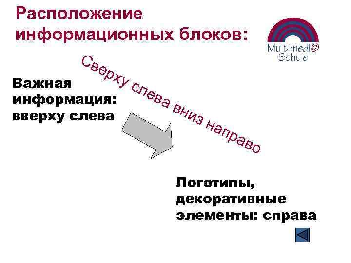 Расположение информационных блоков: Св ер х ус Важная ле ва информация: вни вверху слева