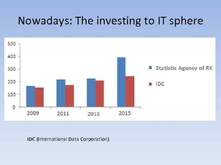 Nowadays: The investing to IT sphere IDC (International Data Corporation)