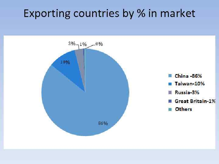 Exporting countries by % in market