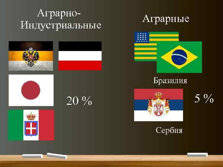 Аграрно. Индустриальные Аграрные Бразилия 5 % 20 % Сербия