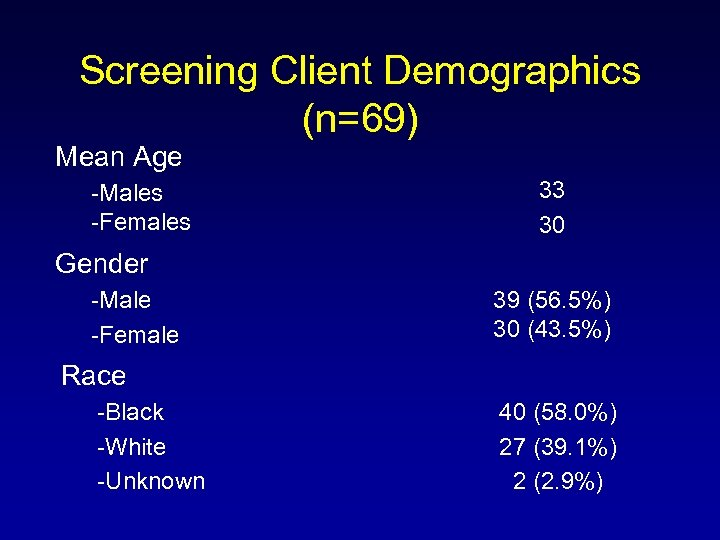 Screening Client Demographics (n=69) Mean Age -Males -Females 33 30 Gender -Male -Female 39