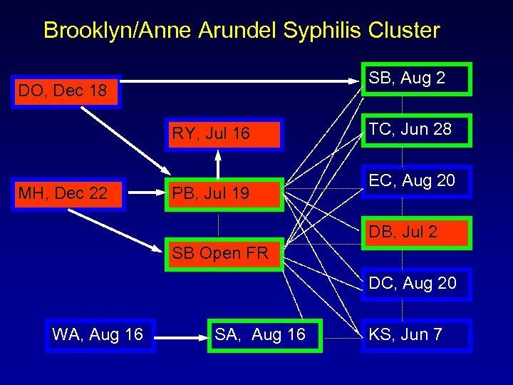Brooklyn/Anne Arundel Syphilis Cluster SB, Aug 2 DO, Dec 18 RY, Jul 16 MH,