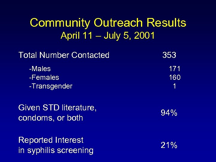 Community Outreach Results April 11 – July 5, 2001 Total Number Contacted -Males -Females