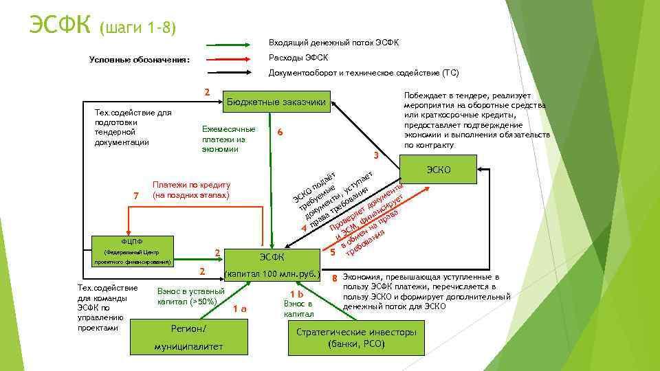 ЭСФК (шаги 1 -8) Входящий денежный поток ЭСФК Расходы ЭФСК Условные обозначения: Документооборот и