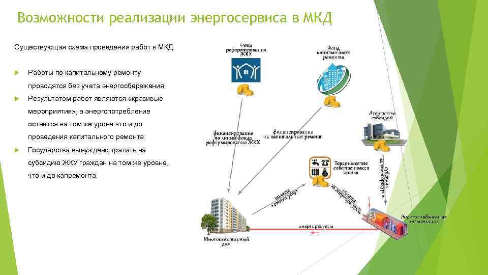 Возможности реализации энергосервиса в МКД Существующая схема проведения работ в МКД Работы по капитальному