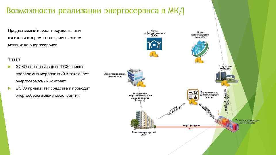 Возможности реализации энергосервиса в МКД Предлагаемый вариант осуществления капитального ремонта с привлечением механизма энергосервиса