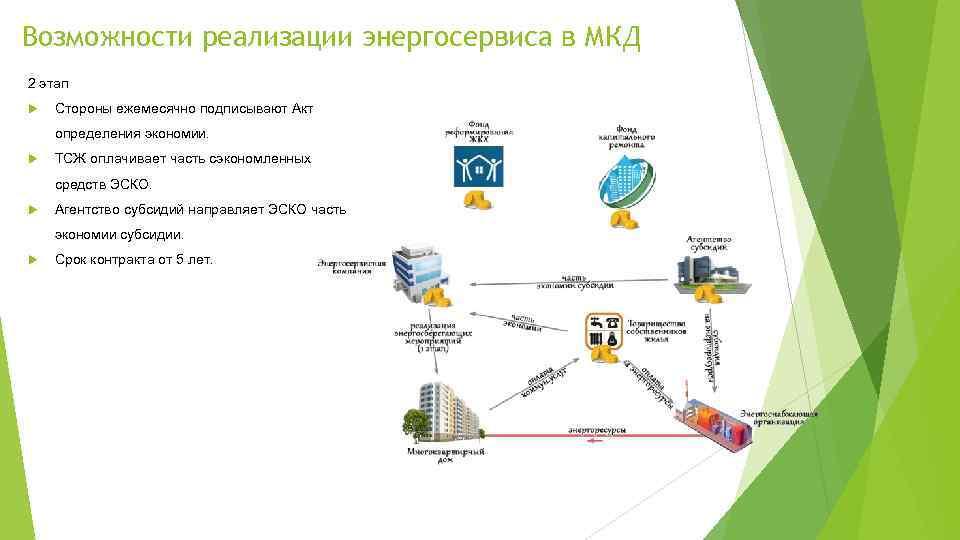 Возможности реализации энергосервиса в МКД 2 этап Стороны ежемесячно подписывают Акт определения экономии. ТСЖ