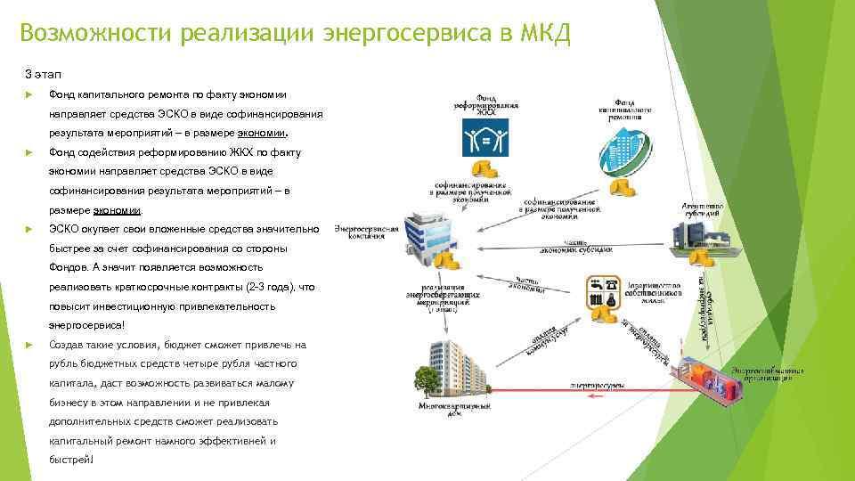 Возможности реализации энергосервиса в МКД 3 этап Фонд капитального ремонта по факту экономии направляет