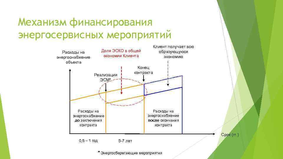 Механизм финансирования энергосервисных мероприятий Клиент получает всю образующуюся экономию Доля ЭСКО в общей экономии