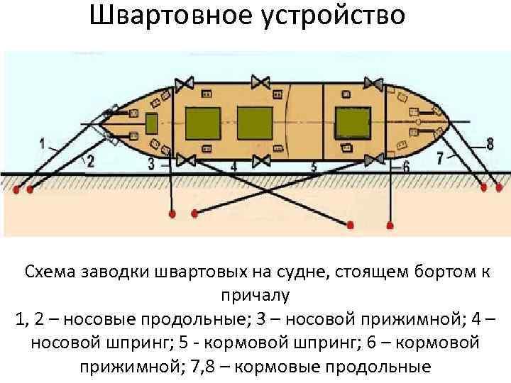 Швартовное устройство Схема заводки швартовых на судне, стоящем бортом к причалу 1, 2 –