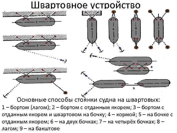 Швартовное устройство Основные способы стоянки судна на швартовых: 1 – бортом (лагом); 2 –