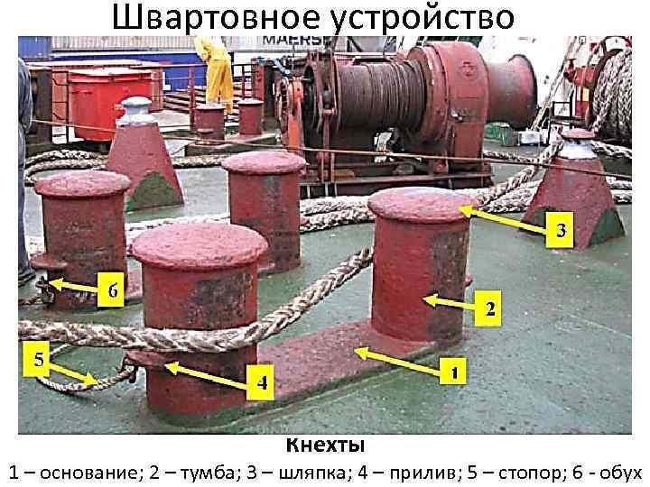 Швартовное устройство Кнехты 1 – основание; 2 – тумба; 3 – шляпка; 4 –