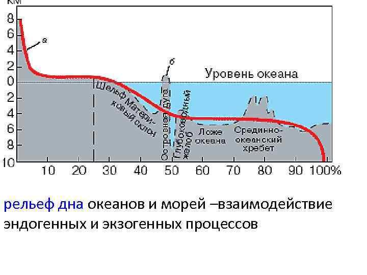 рельеф дна океанов и морей –взаимодействие эндогенных и экзогенных процессов