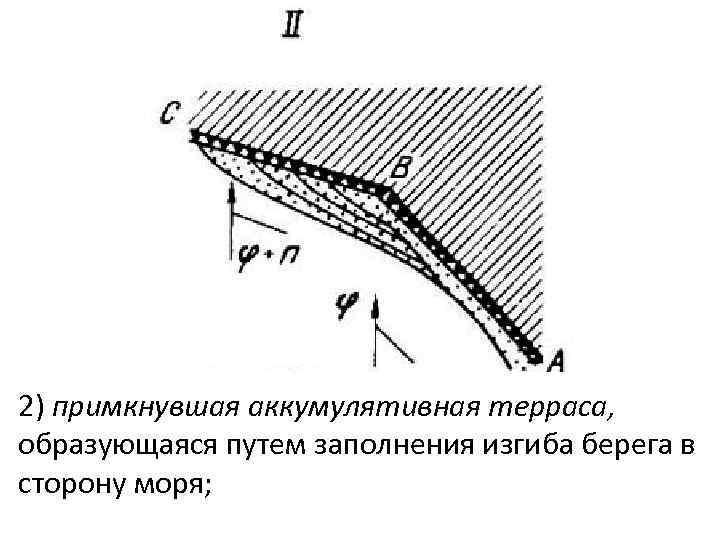 2) примкнувшая аккумулятивная терраса, образующаяся путем заполнения изгиба берега в сторону моря;