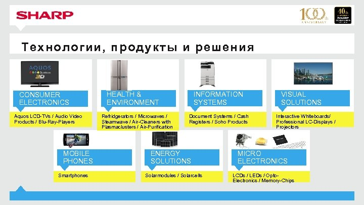 Технологии, продукты и решения CONSUMER ELECTRONICS Aquos LCD-TVs / Audio Video Products / Blu-Ray-Players