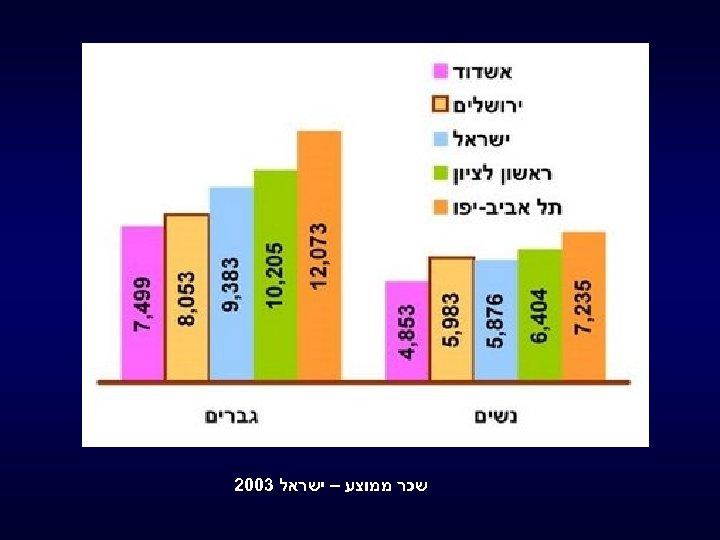 שכר ממוצע – ישראל 3002