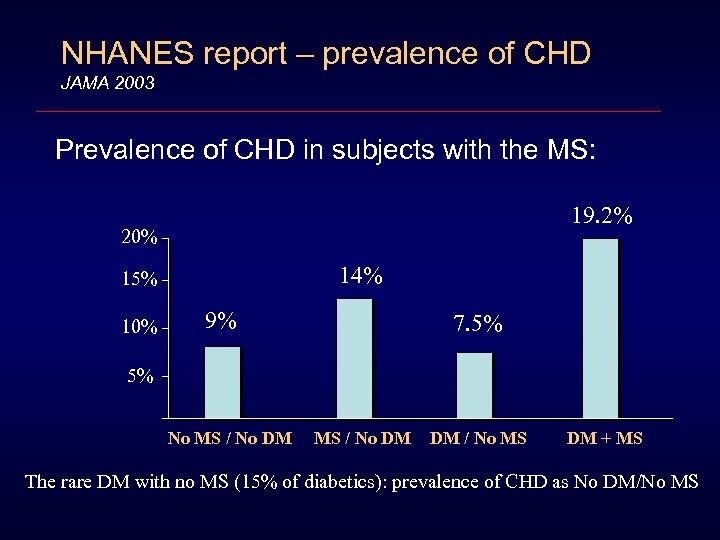 NHANES report – prevalence of CHD JAMA 2003 Prevalence of CHD in subjects with