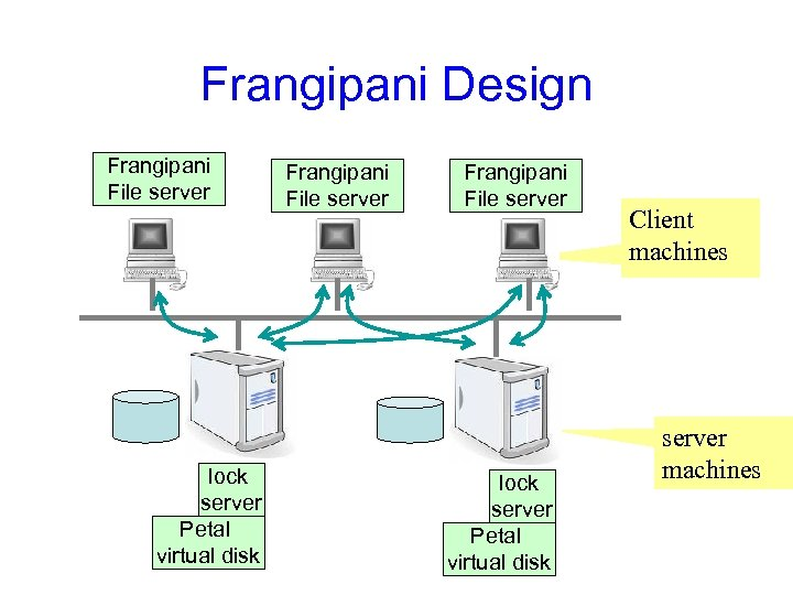 Frangipani Design Frangipani File server lock server Petal virtual disk Client machines server machines