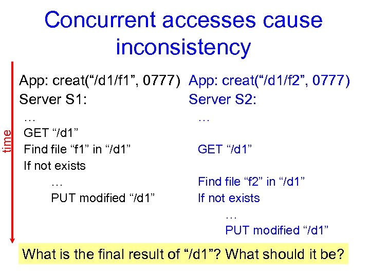 "time Concurrent accesses cause inconsistency App: creat(""/d 1/f 1"", 0777) App: creat(""/d 1/f 2"","