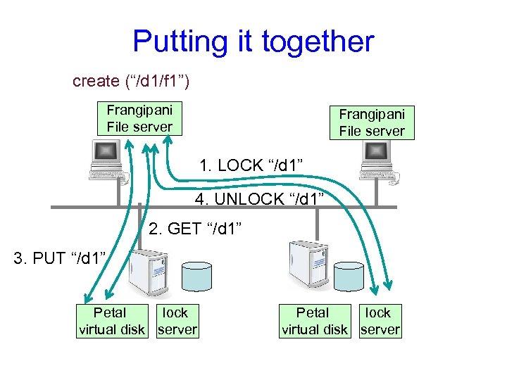 "Putting it together create (""/d 1/f 1"") Frangipani File server 1. LOCK ""/d 1"""