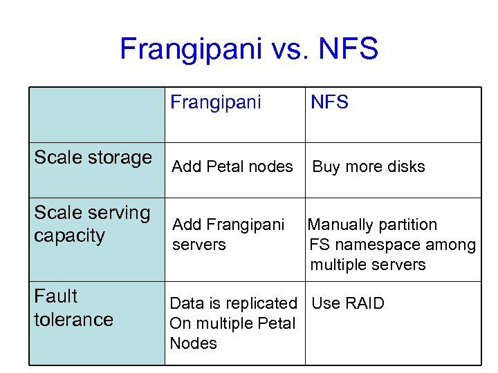 Frangipani vs. NFS Frangipani NFS Scale storage Add Petal nodes Buy more disks Scale