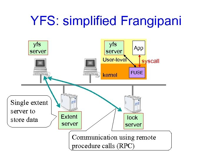 YFS: simplified Frangipani yfs server App User-level kernel Single extent server to store data