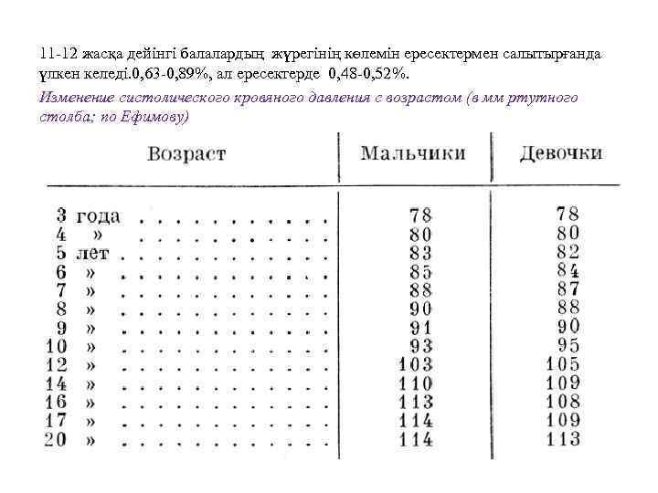 11 -12 жасқа дейінгі балалардың жүрегінің көлемін ересектермен салытырғанда үлкен келеді. 0, 63 -0,