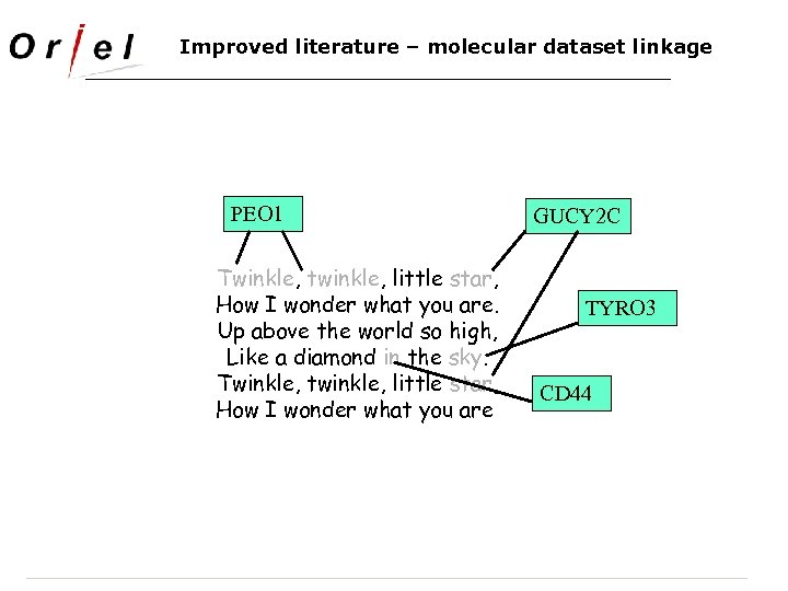 Improved literature – molecular dataset linkage PEO 1 Twinkle, twinkle, little star, How I
