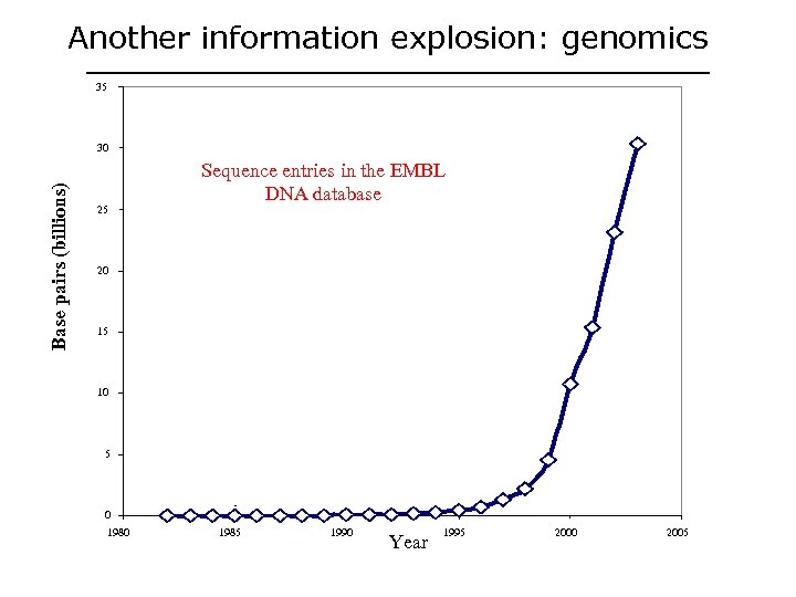Another information explosion: genomics 35 Base pairs (billions) 30 25 Sequence entries in the