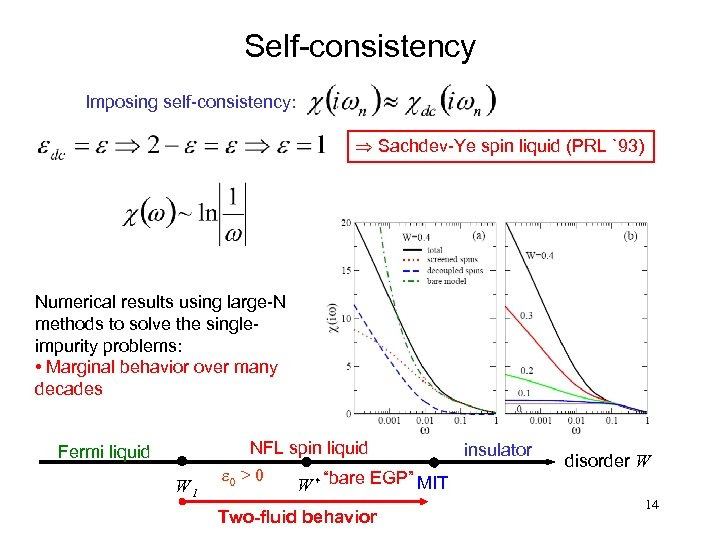 Self-consistency Imposing self-consistency: Þ Sachdev-Ye spin liquid (PRL `93) Numerical results using large-N methods