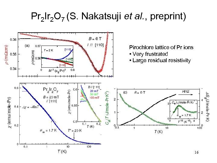 Pr 2 Ir 2 O 7 (S. Nakatsuji et al. , preprint) Pirochlore lattice