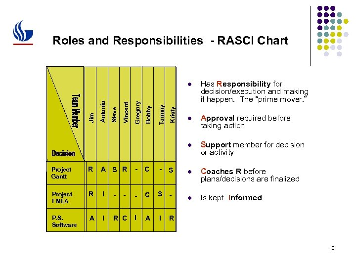 Roles and Responsibilities - RASCI Chart Kristy Tammy Bobby Gregory Vincent Steve Antonio Has