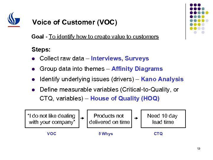 Voice of Customer (VOC) Goal - To identify how to create value to customers