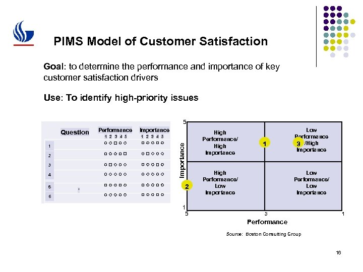 PIMS Model of Customer Satisfaction Goal: to determine the performance and importance of key